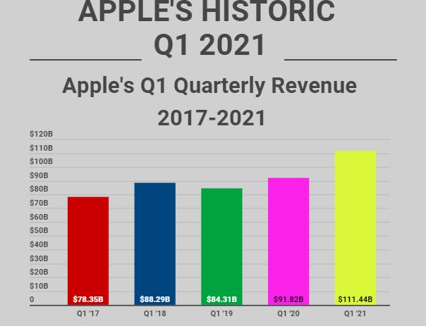 Apple first quarter revenue from 2017 to 2021