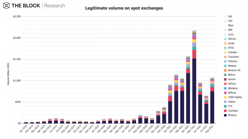 Monthly volume of exchanges.